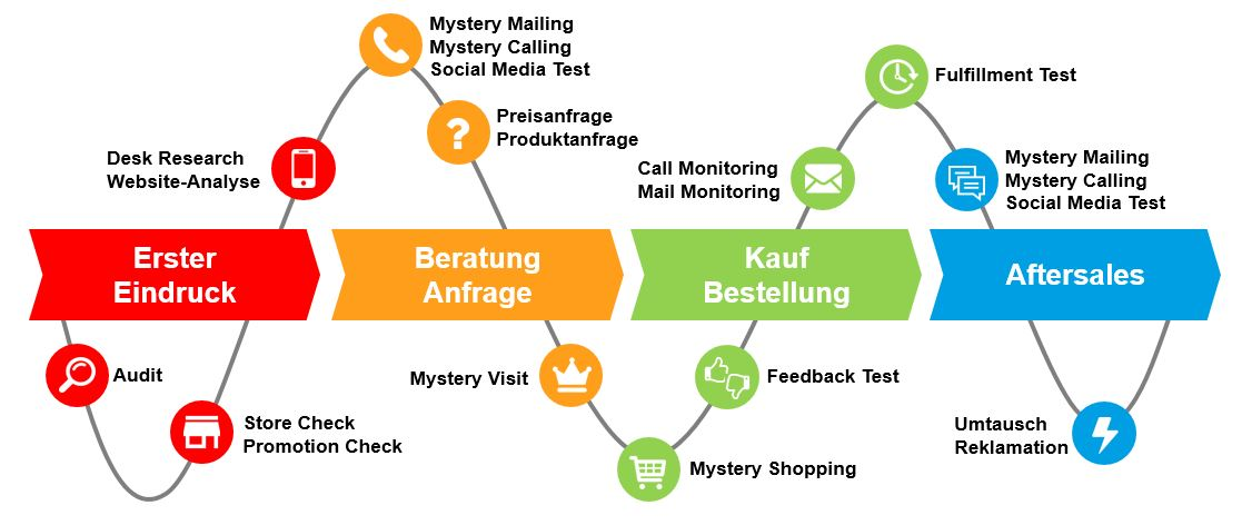 Mystery_Research_Customer_Journey